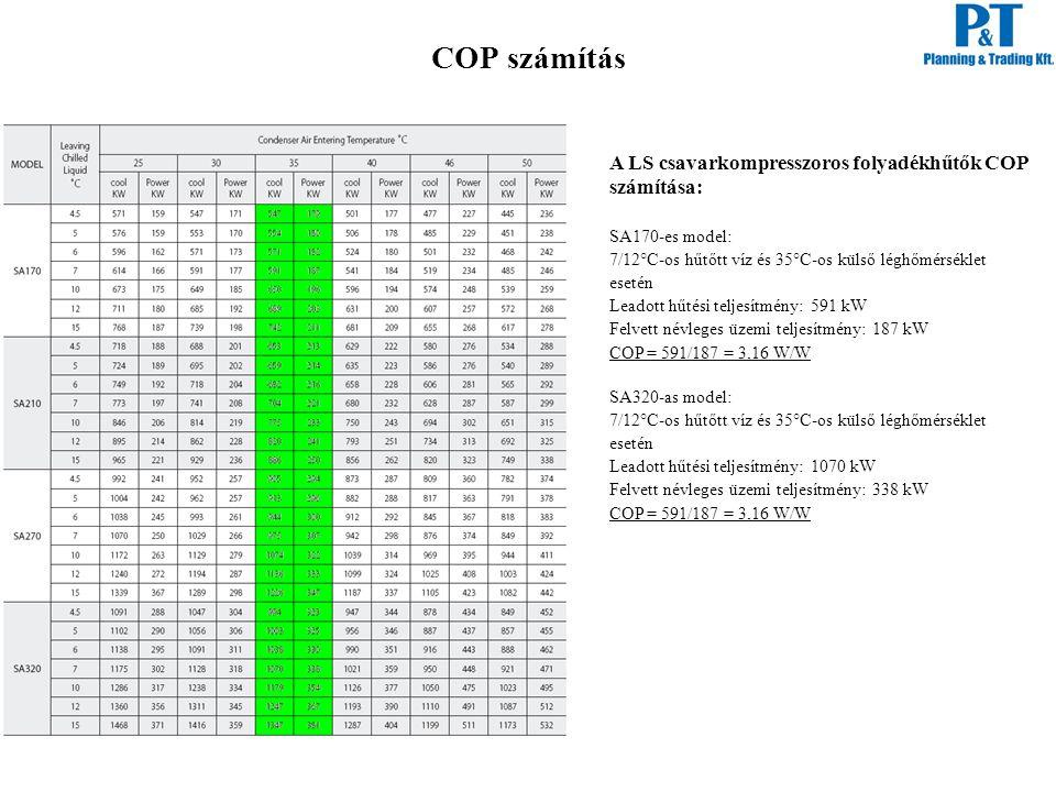 COP számítás A LS csavarkompresszoros folyadékhűtők COP számítása: