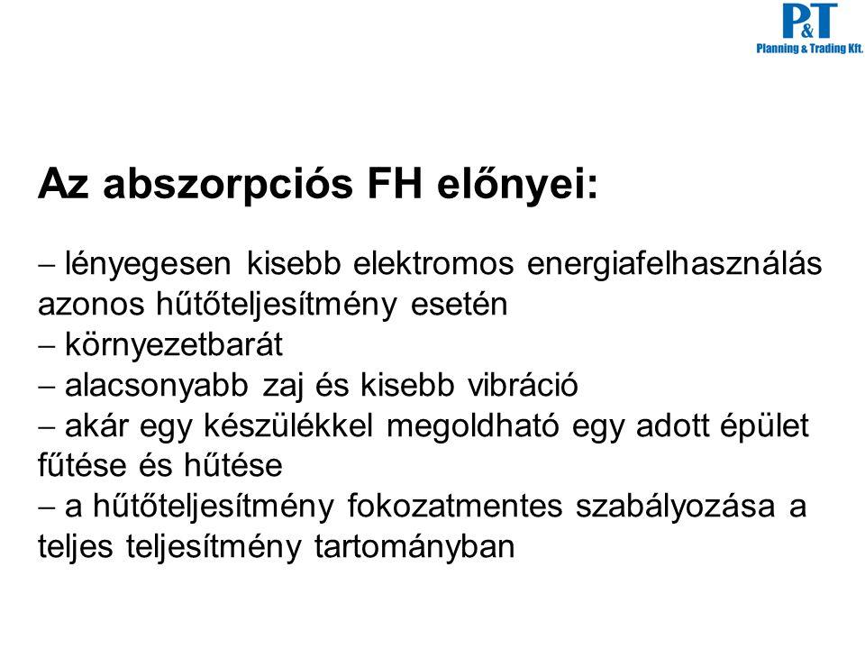 Az abszorpciós FH előnyei: