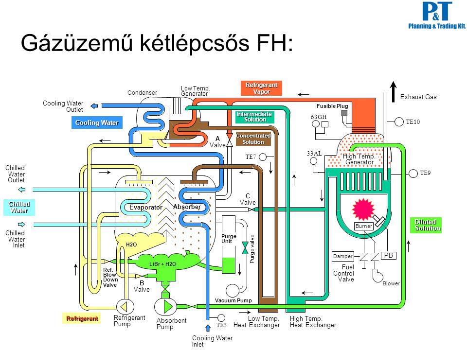 Gázüzemű kétlépcsős FH: