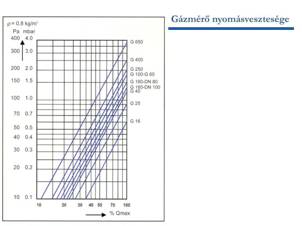 Gázmérő nyomásvesztesége