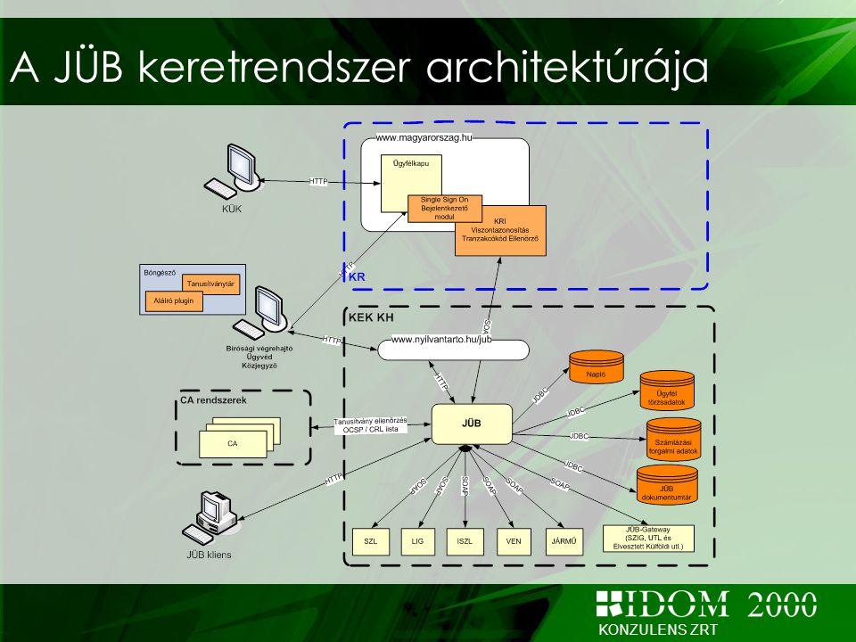 A JÜB keretrendszer architektúrája