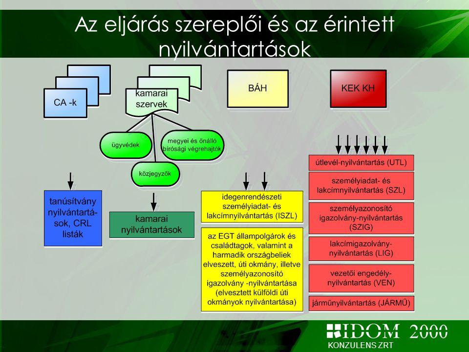 Az eljárás szereplői és az érintett nyilvántartások