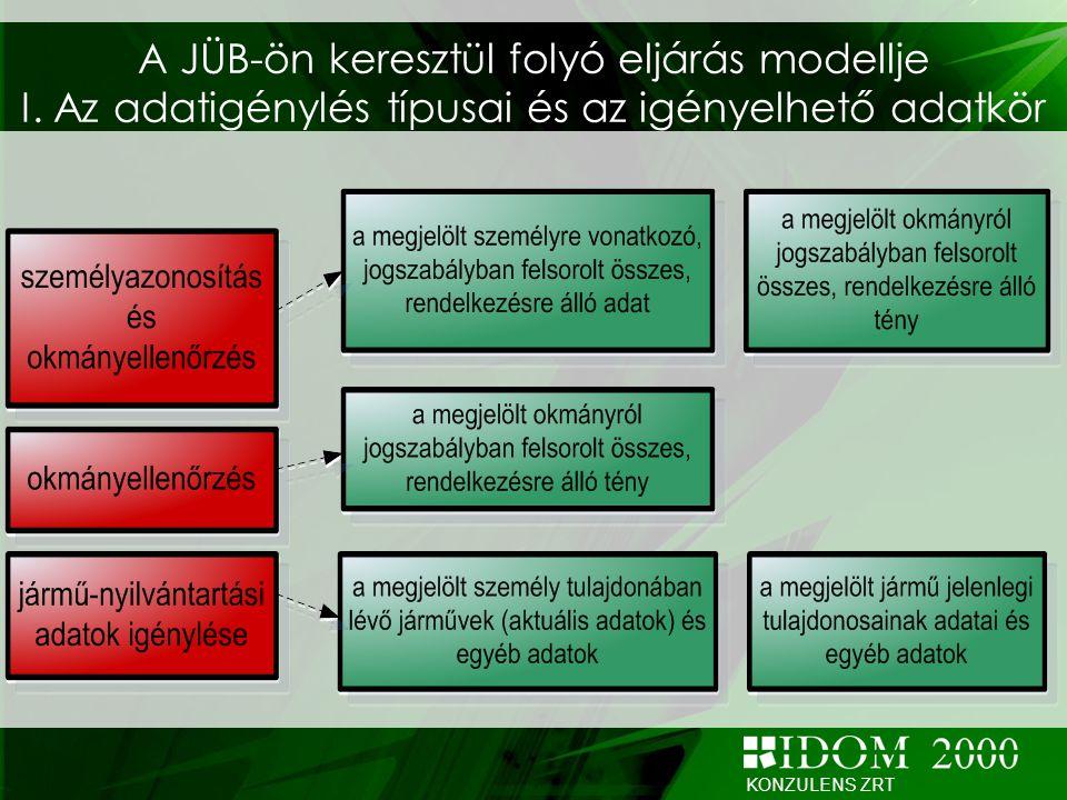 A JÜB-ön keresztül folyó eljárás modellje I