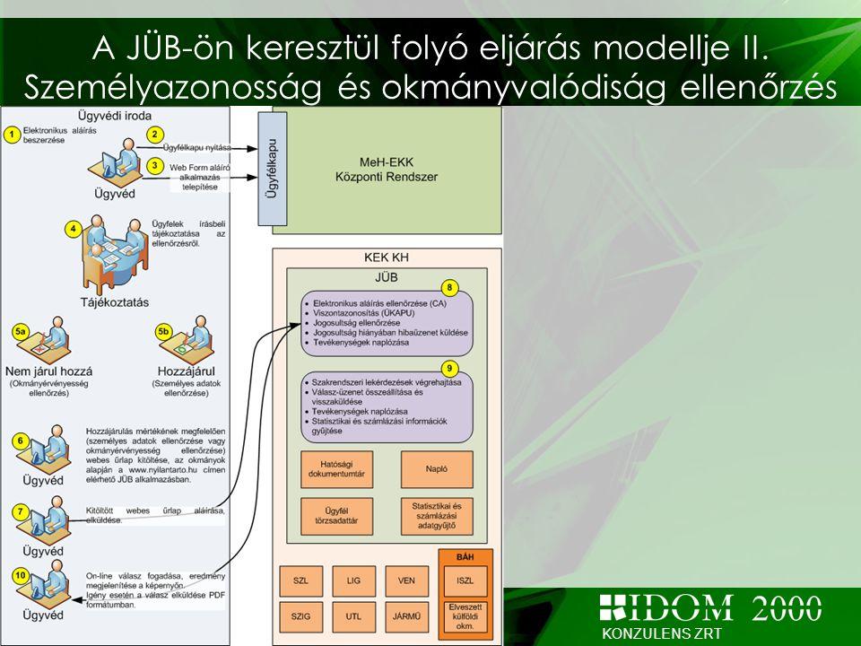 A JÜB-ön keresztül folyó eljárás modellje II