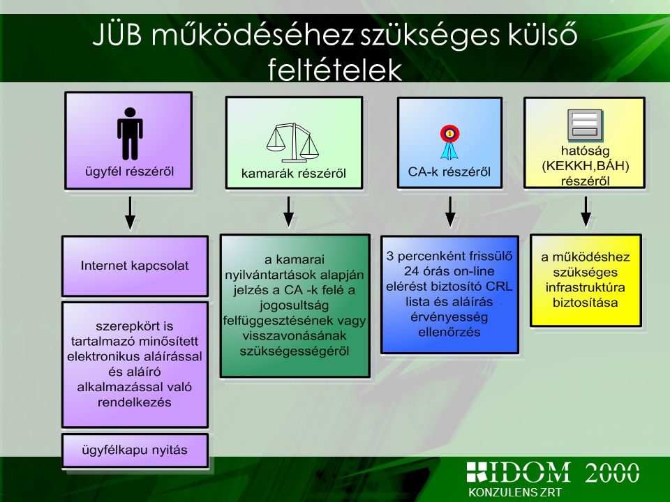 JÜB működéséhez szükséges külső feltételek