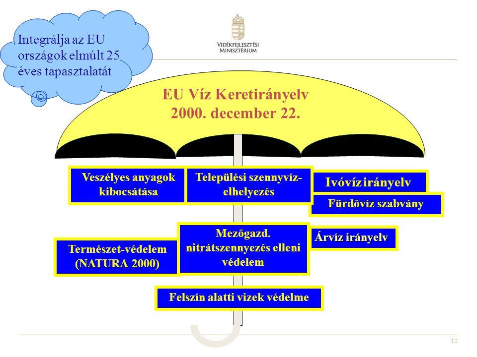 EU Víz Keretirányelv 2000. december 22.
