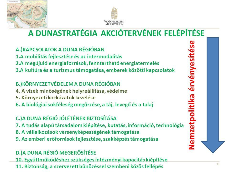 A Dunastratégia akciótervének felépítése Nemzetpolitika érvényesítése