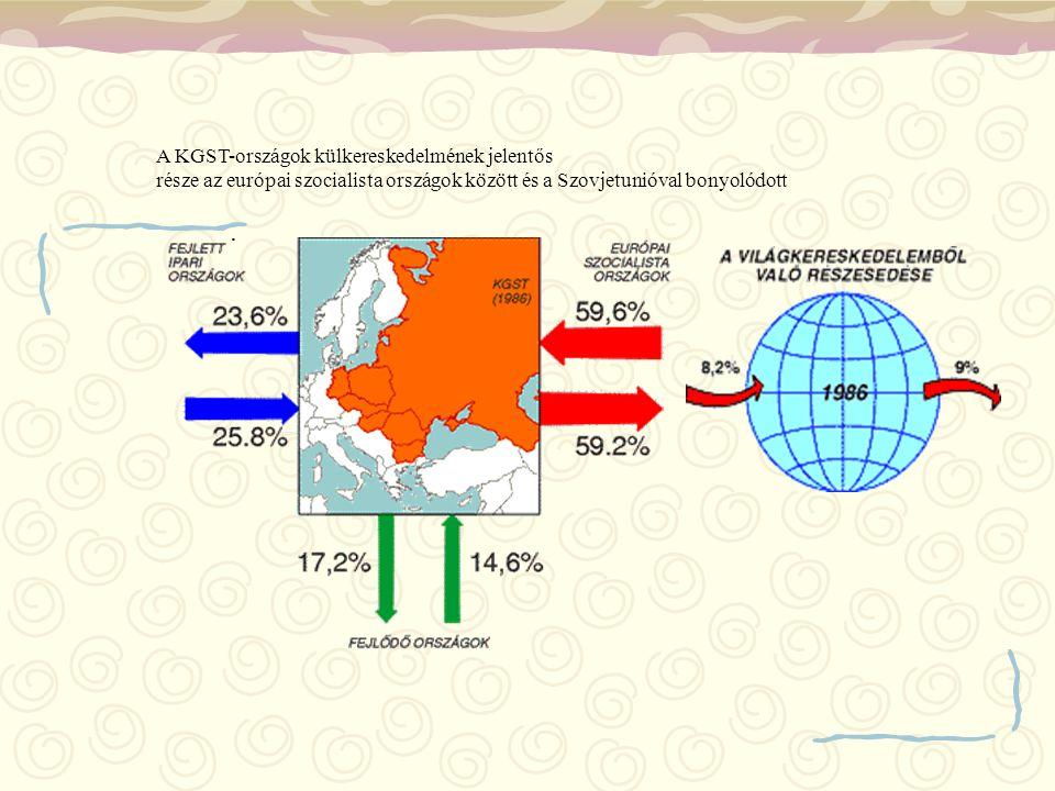 A KGST-országok külkereskedelmének jelentős
