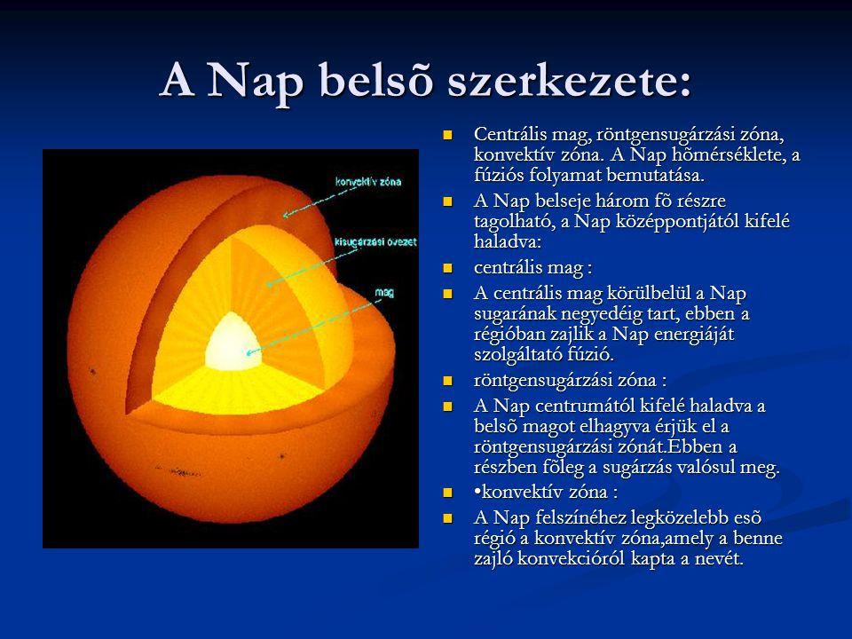 A Nap belsõ szerkezete:
