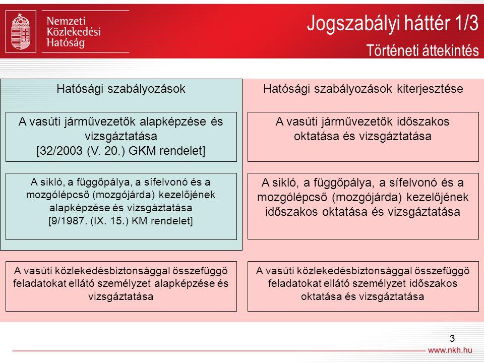 Jogszabályi háttér 1/3 Történeti áttekintés