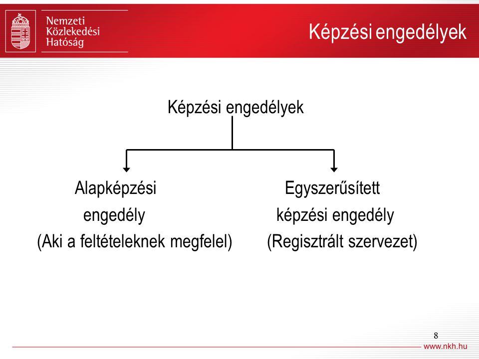 Képzési engedélyek Képzési engedélyek Alapképzési Egyszerűsített