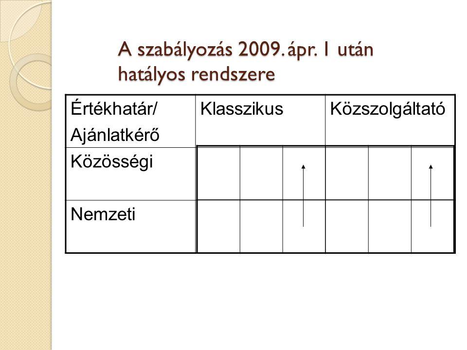 A szabályozás 2009. ápr. 1 után hatályos rendszere