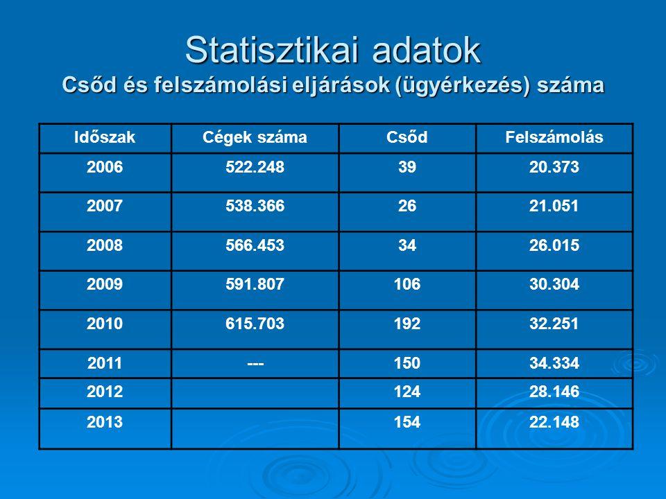 Statisztikai adatok Csőd és felszámolási eljárások (ügyérkezés) száma