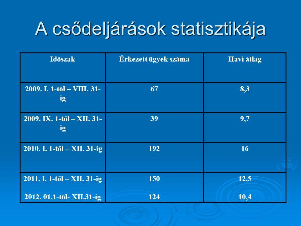 A csődeljárások statisztikája