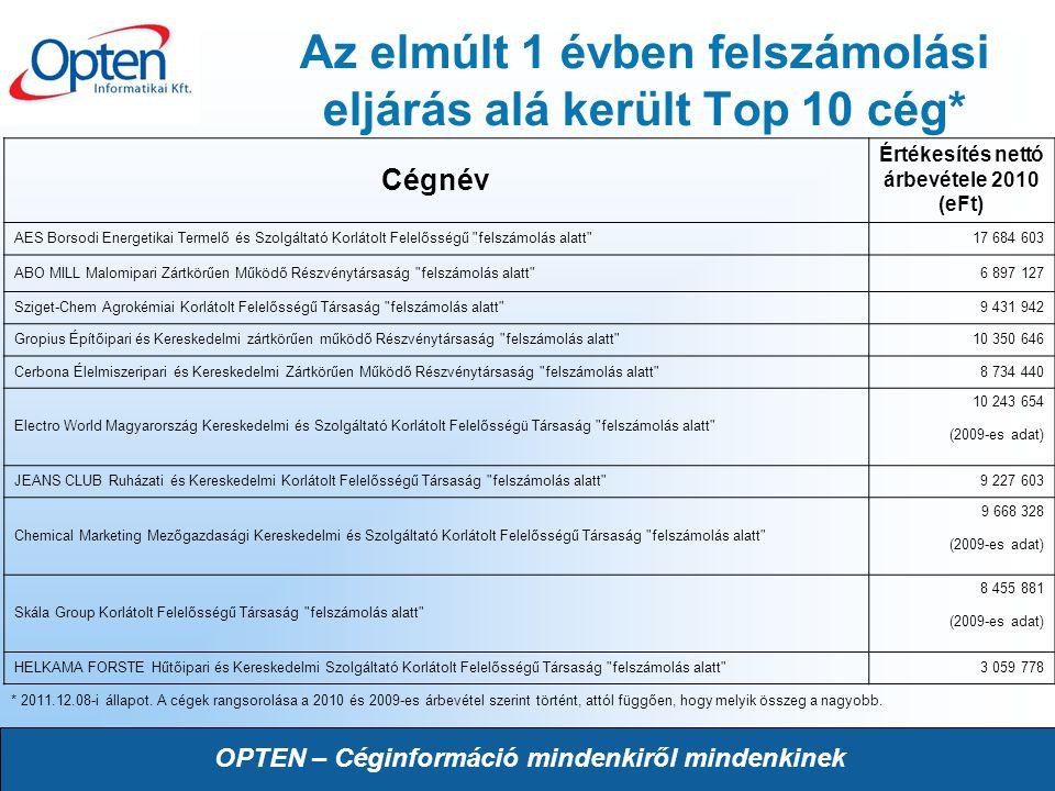 Az elmúlt 1 évben felszámolási eljárás alá került Top 10 cég*