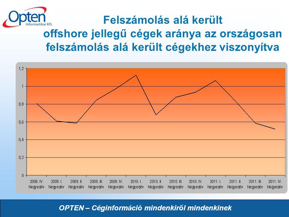 Felszámolás alá került offshore jellegű cégek aránya az országosan felszámolás alá került cégekhez viszonyítva