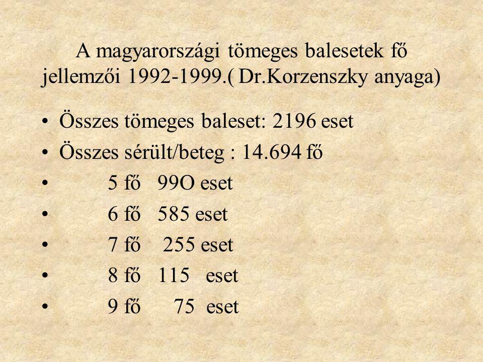 A magyarországi tömeges balesetek fő jellemzői 1992-1999. ( Dr