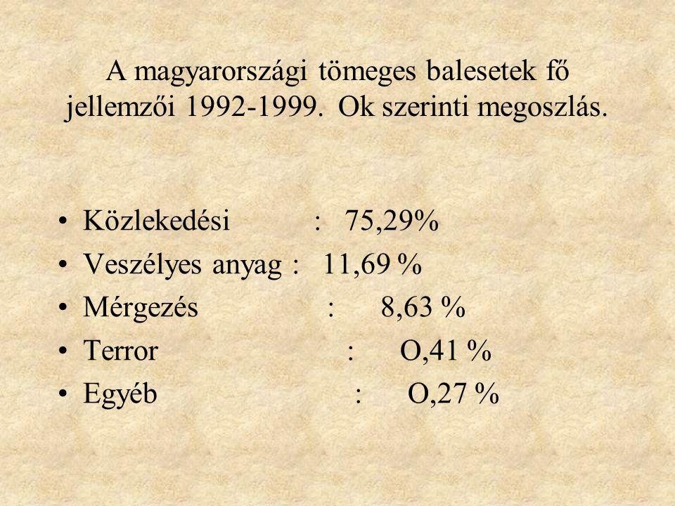 A magyarországi tömeges balesetek fő jellemzői 1992-1999