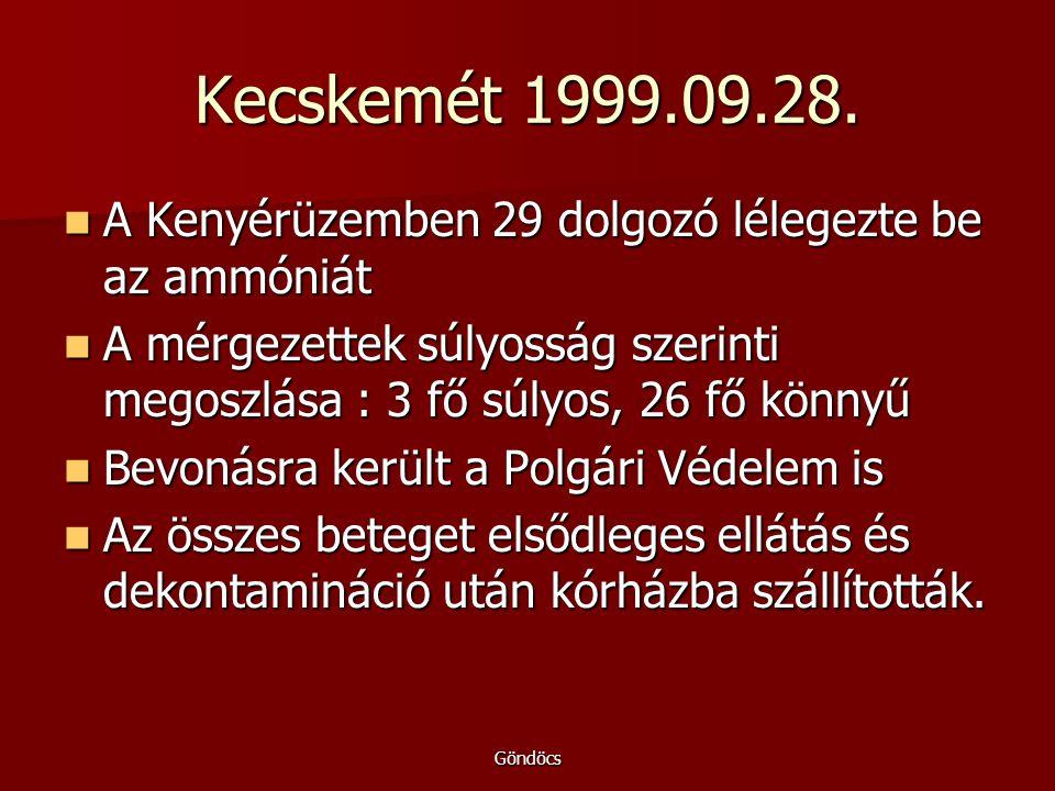 Kecskemét 1999.09.28. A Kenyérüzemben 29 dolgozó lélegezte be az ammóniát. A mérgezettek súlyosság szerinti megoszlása : 3 fő súlyos, 26 fő könnyű.