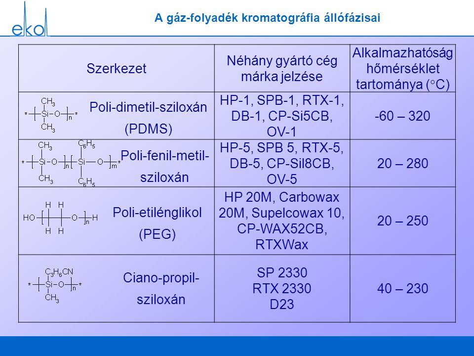 A gáz-folyadék kromatográfia állófázisai