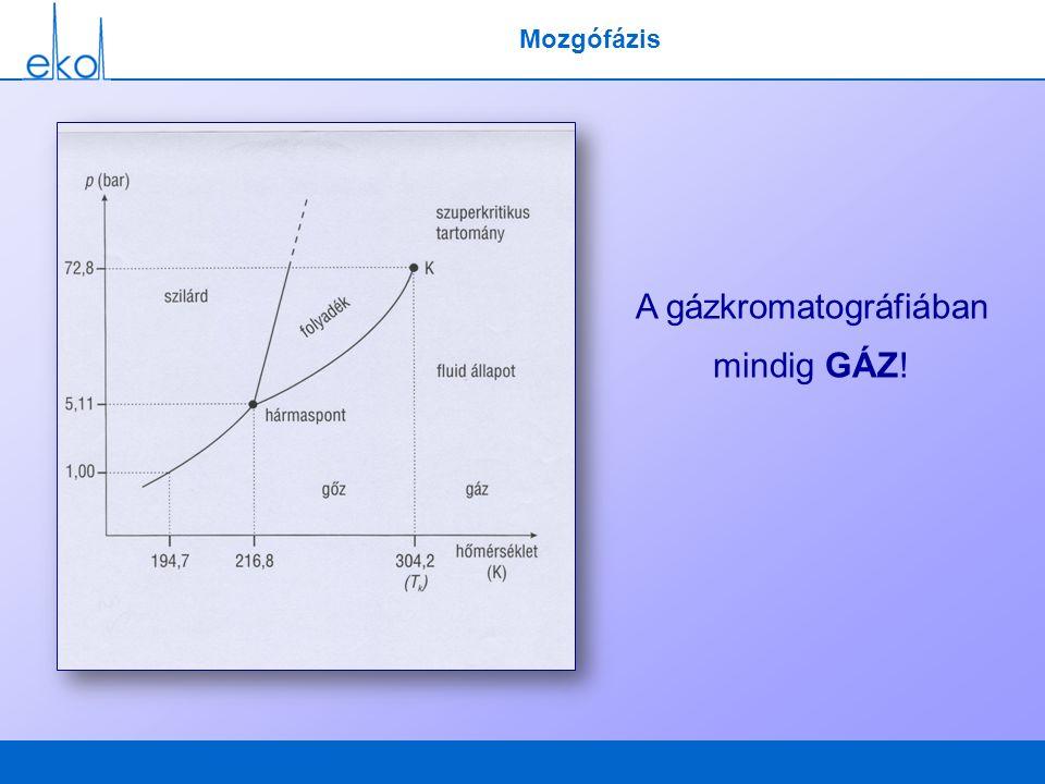 A gázkromatográfiában mindig GÁZ!
