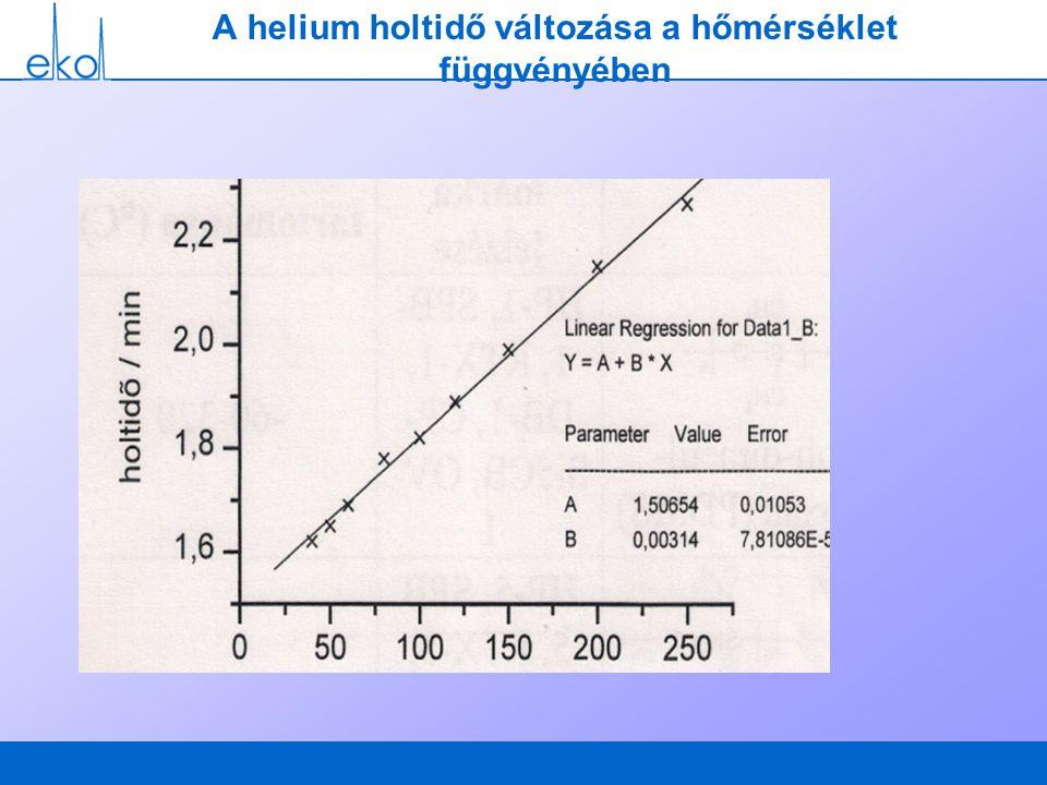 A helium holtidő változása a hőmérséklet függvényében