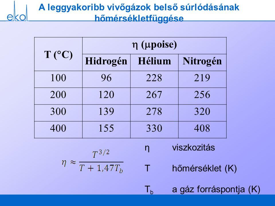 A leggyakoribb vivőgázok belső súrlódásának hőmérsékletfüggése