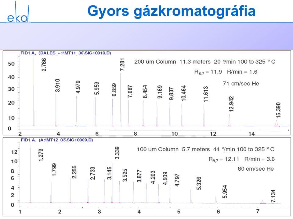 Gyors gázkromatográfia