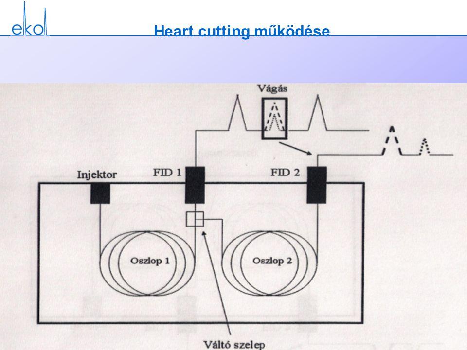 Heart cutting működése
