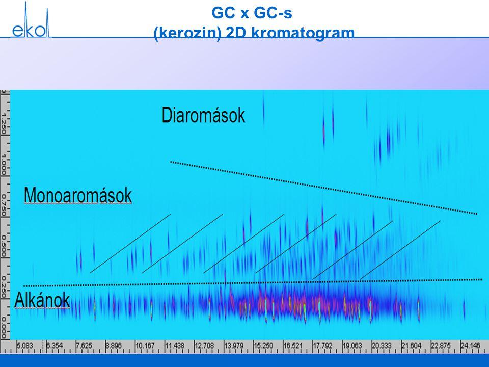 GC x GC-s (kerozin) 2D kromatogram