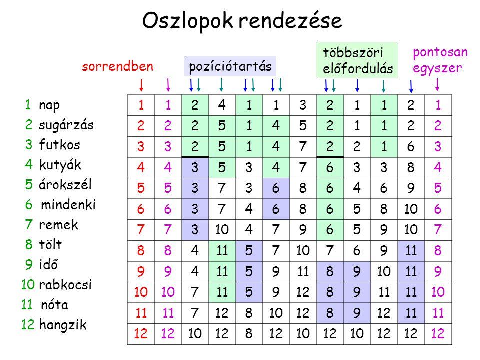 Oszlopok rendezése pontosan egyszer többszöri előfordulás sorrendben