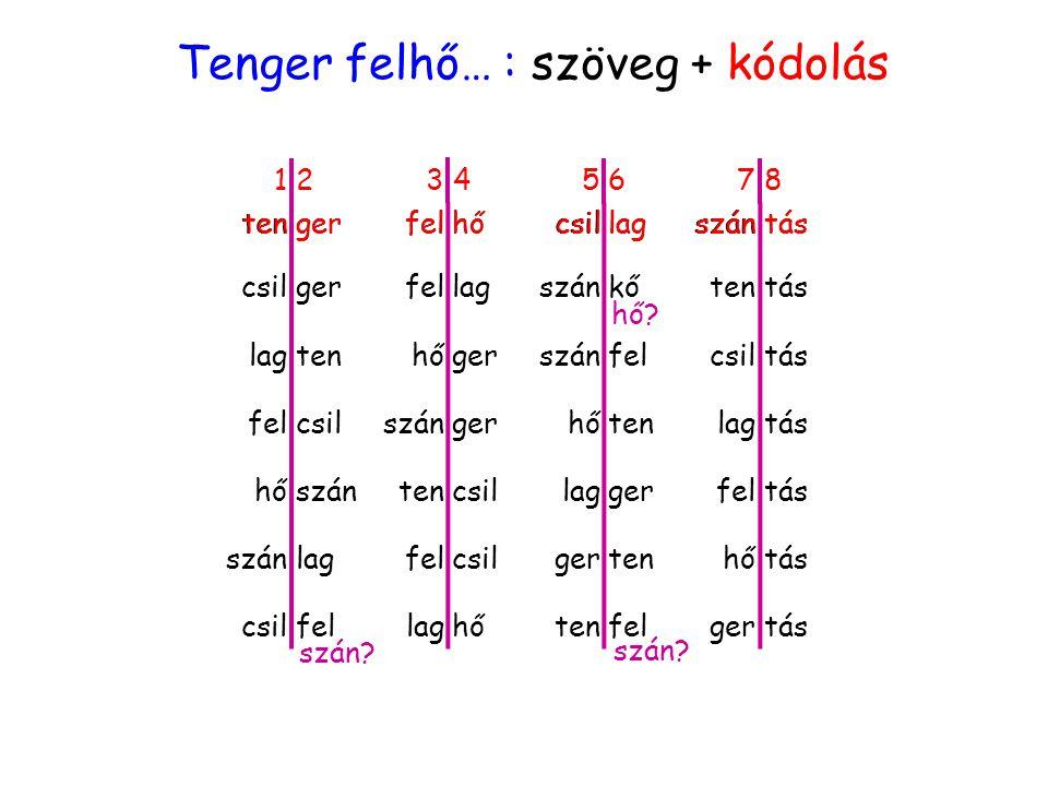 Tenger felhő… : szöveg + kódolás