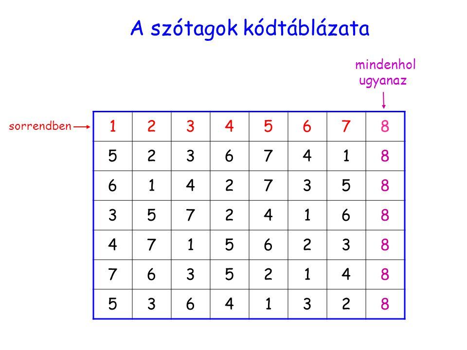 A szótagok kódtáblázata