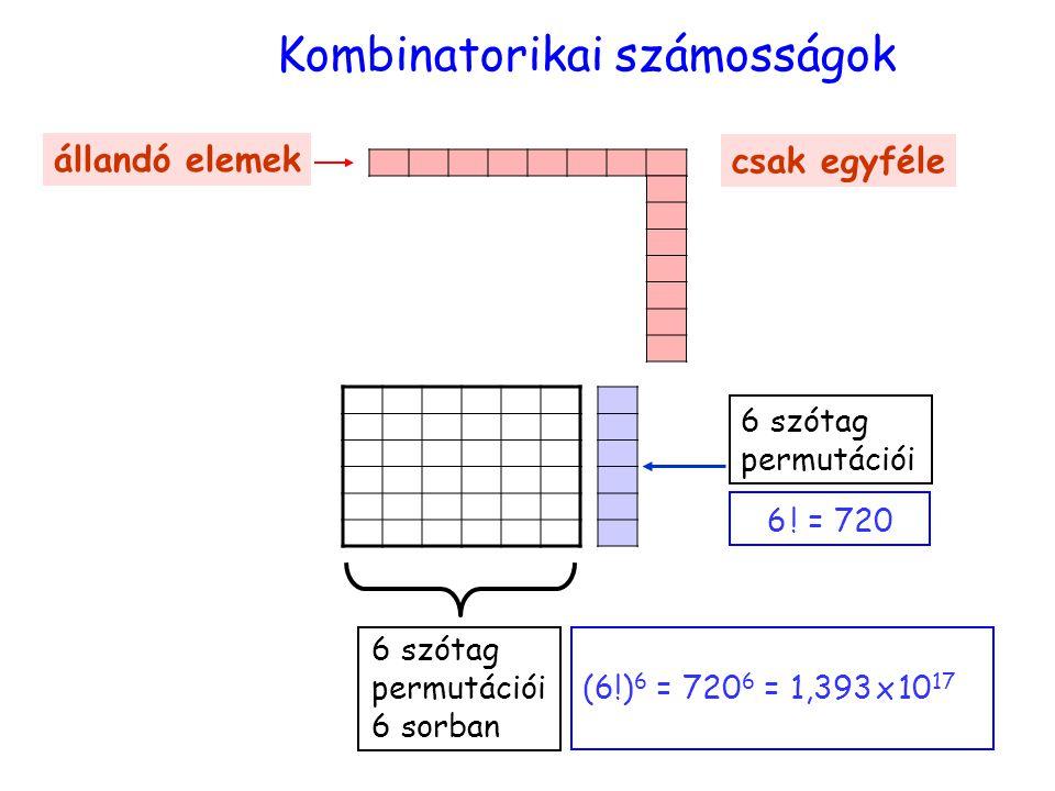 Kombinatorikai számosságok