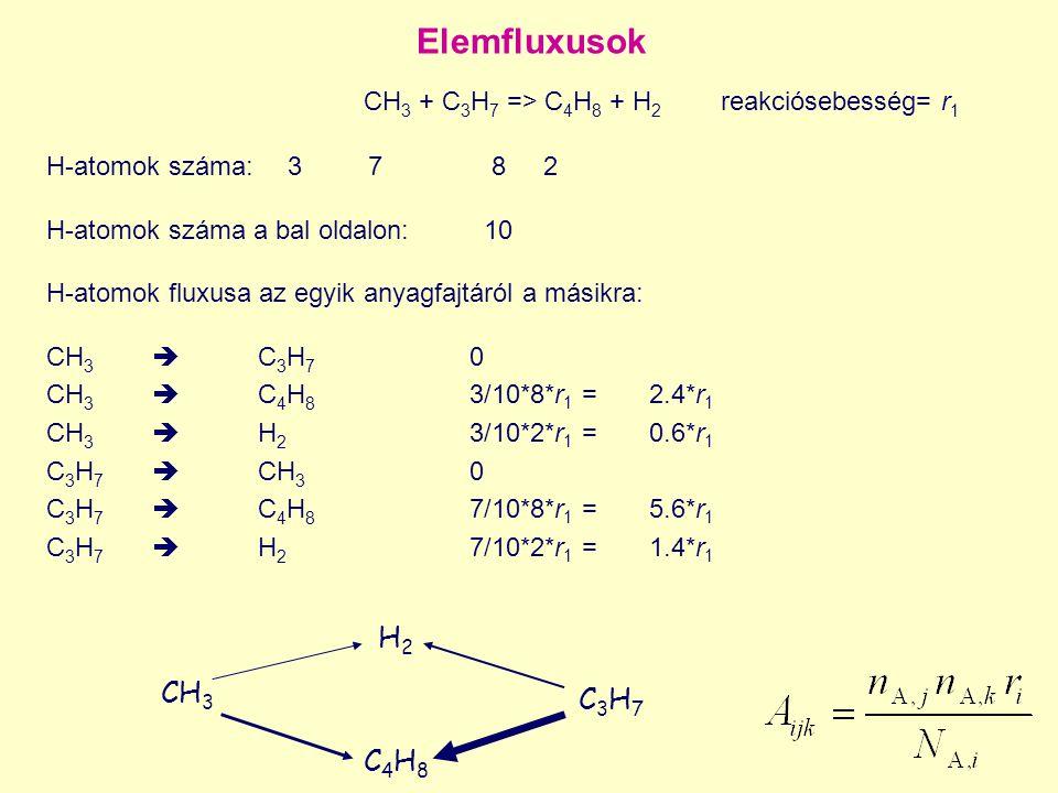Elemfluxusok CH3 + C3H7 => C4H8 + H2 reakciósebesség= r1 H2 CH3
