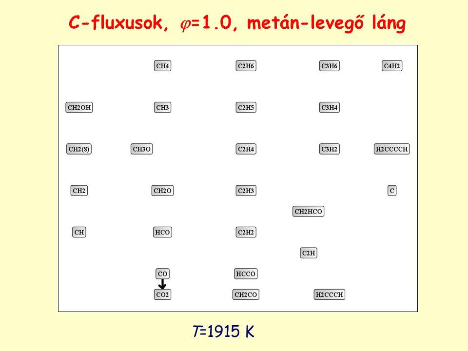 C-fluxusok, =1.0, metán-levegő láng