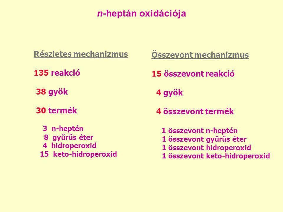 n-heptán oxidációja Részletes mechanizmus 135 reakció 38 gyök 30 termék.