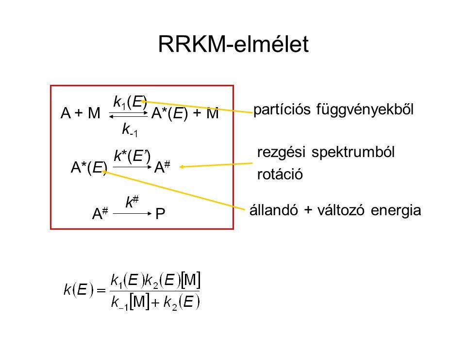 RRKM-elmélet k1(E) partíciós függvényekből A + M A*(E) + M k-1