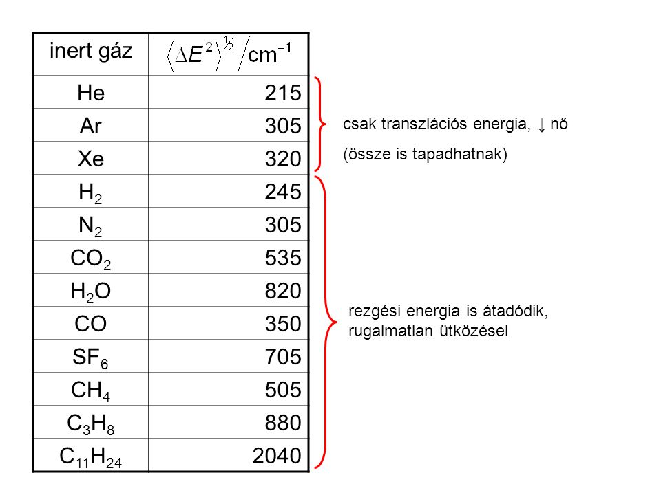 inert gáz He 215 Ar 305 Xe 320 H2 245 N2 CO2 535 H2O 820 CO 350 SF6