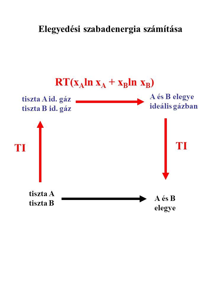 RT(xAln xA + xBln xB) TI TI Elegyedési szabadenergia számítása
