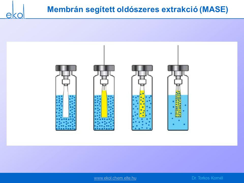 Membrán segített oldószeres extrakció (MASE)