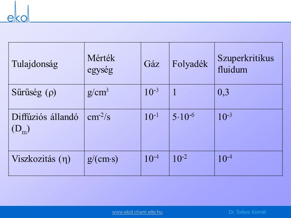 Tulajdonság Mérték. egység. Gáz. Folyadék. Szuperkritikus fluidum. Sűrűség () g/cm3. 10-3. 1.