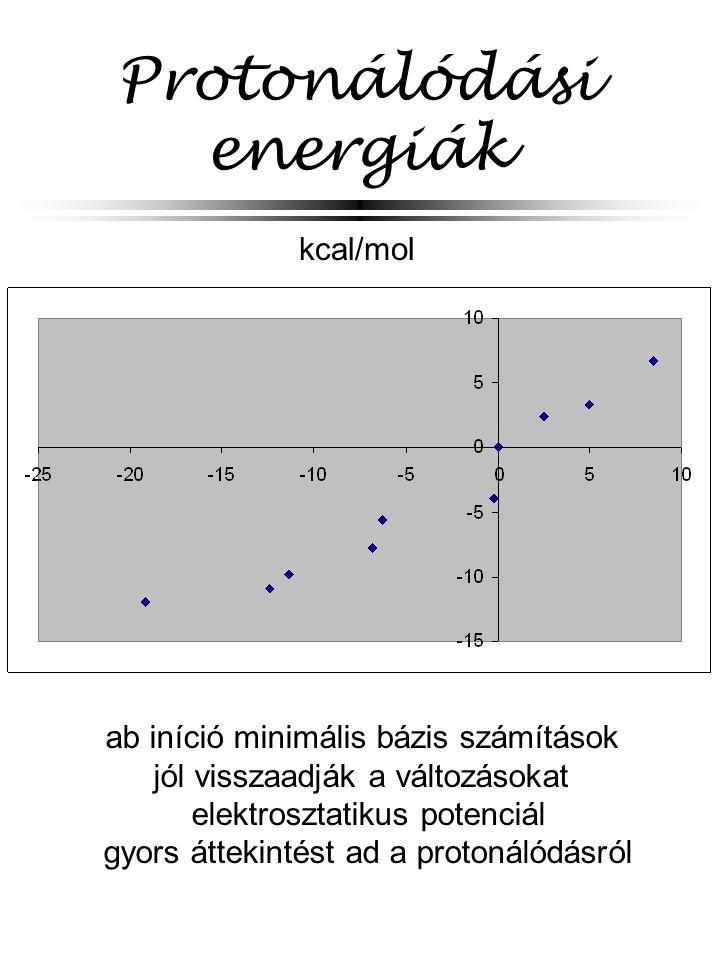 Protonálódási energiák