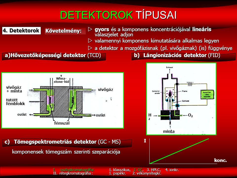 a) Hővezetőképességi detektor (TCD)