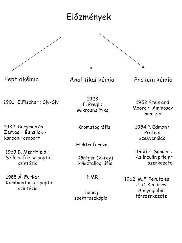 Előzmények Peptidkémia Analitikai kémia Protein kémia 1923
