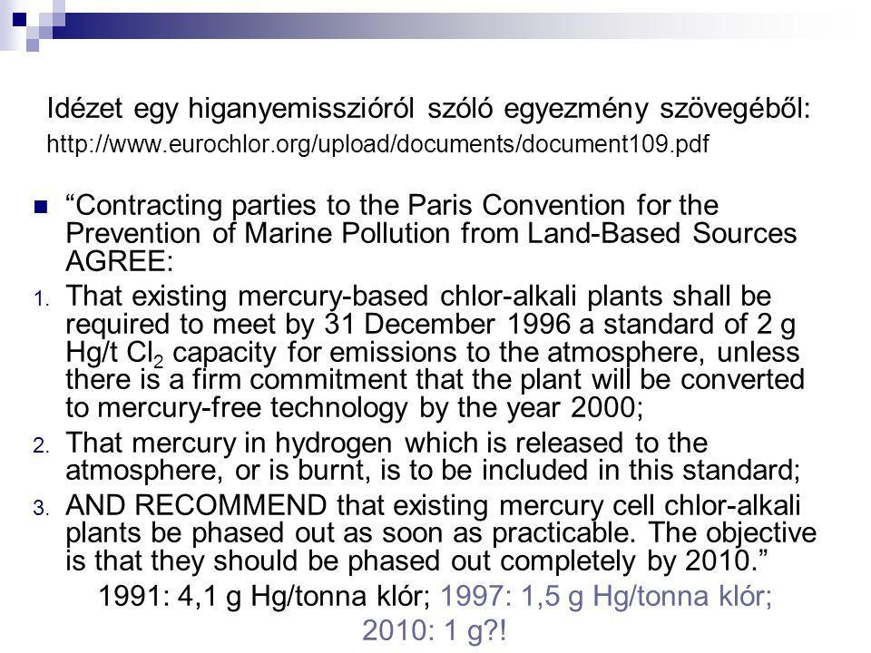 1991: 4,1 g Hg/tonna klór; 1997: 1,5 g Hg/tonna klór;