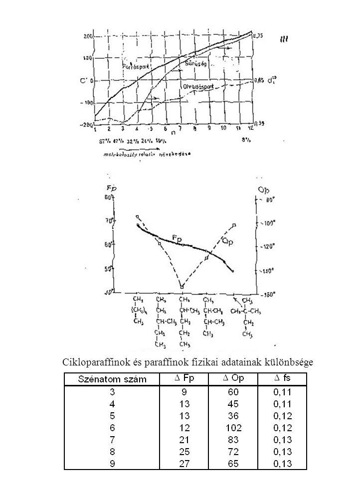 Cikloparaffinok és paraffinok fizikai adatainak különbsége