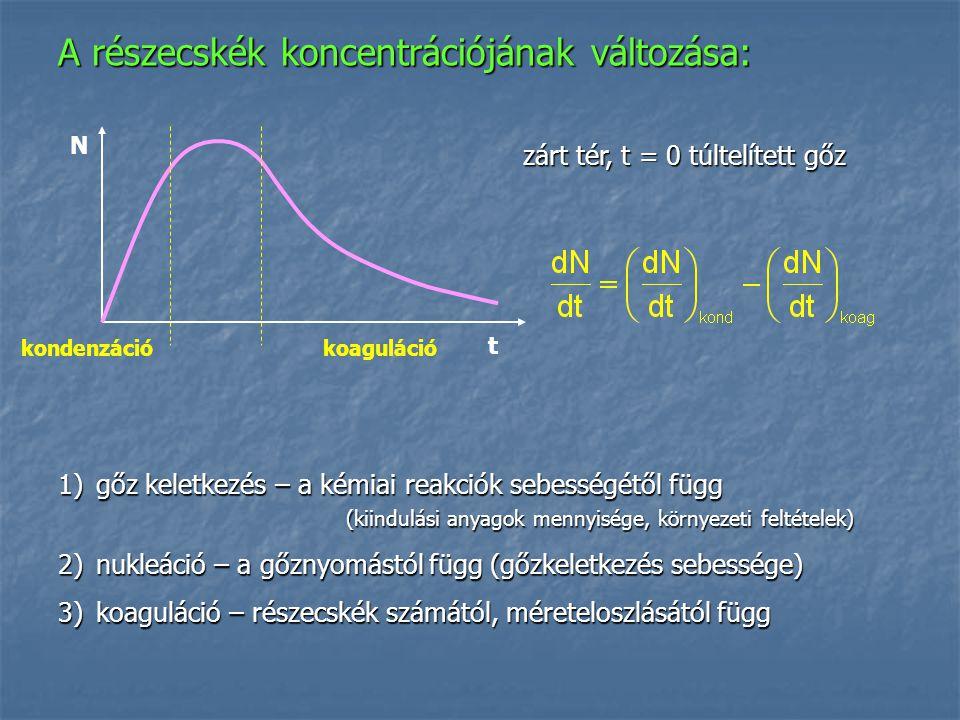 A részecskék koncentrációjának változása: