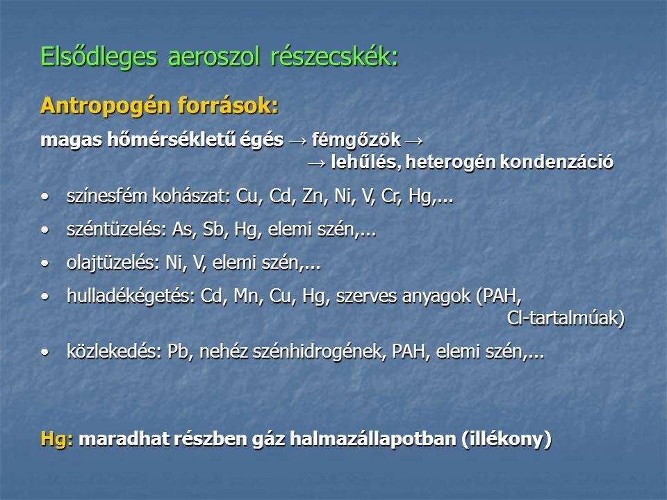 Elsődleges aeroszol részecskék: