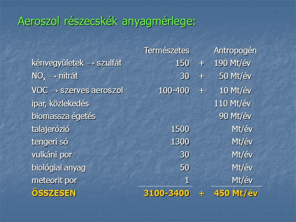 Aeroszol részecskék anyagmérlege: